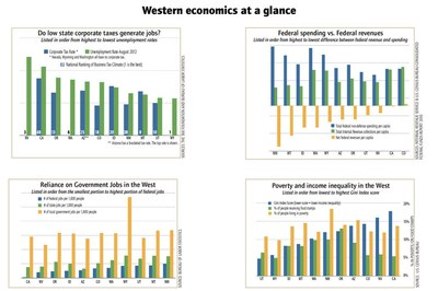 Western economies at a glance