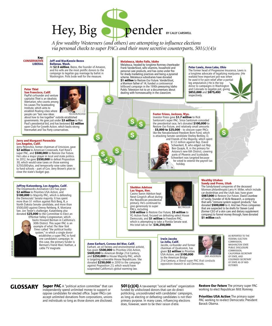The West's super PAC megadonors