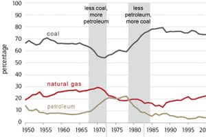 Annual share of fossil fuel-fired electric power generation, 1950-2012