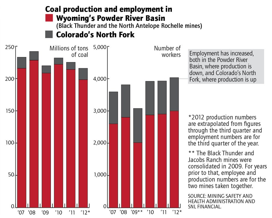 Coal production and employment in two regions