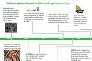 Resistant weeds through history