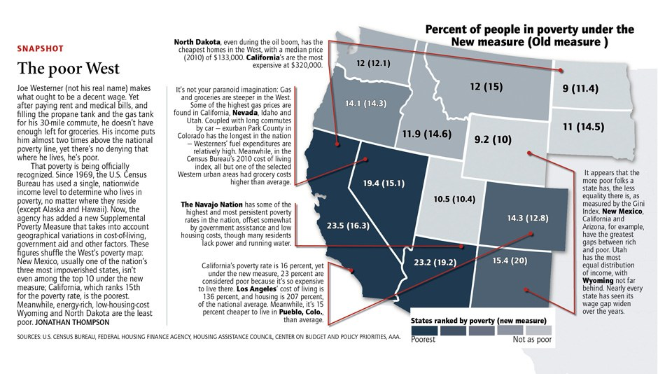 A new measure of poverty shifts rankings in the West