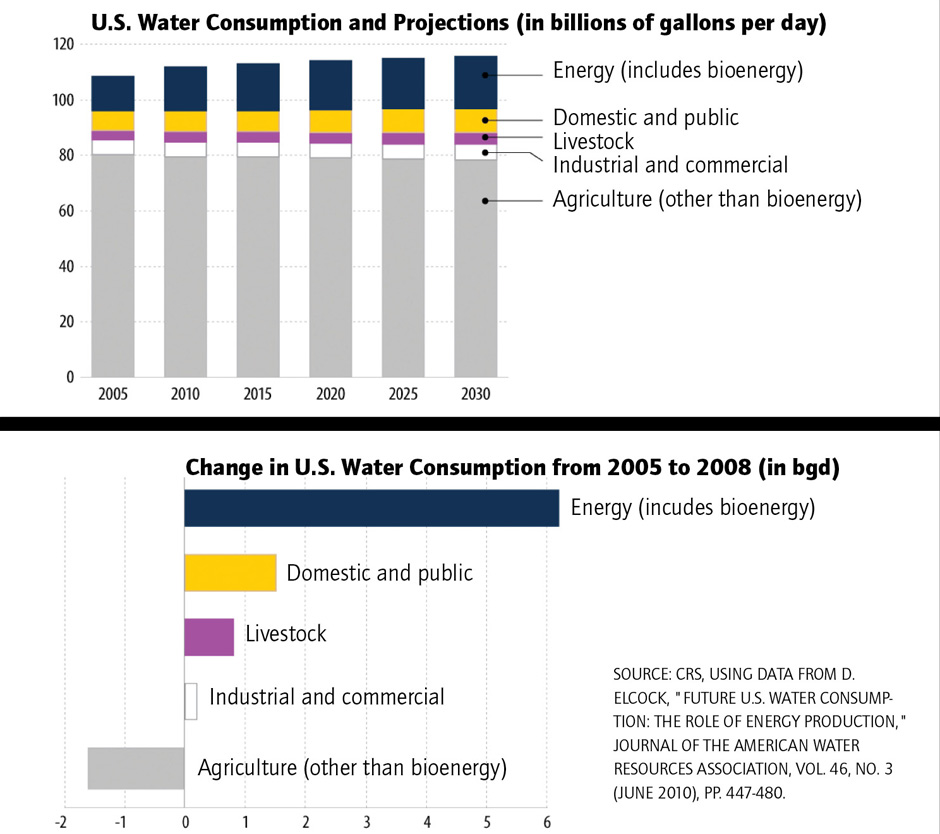 U.S. water use, current and projected