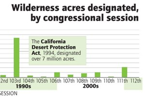 Wilderness acres created, by congressional session