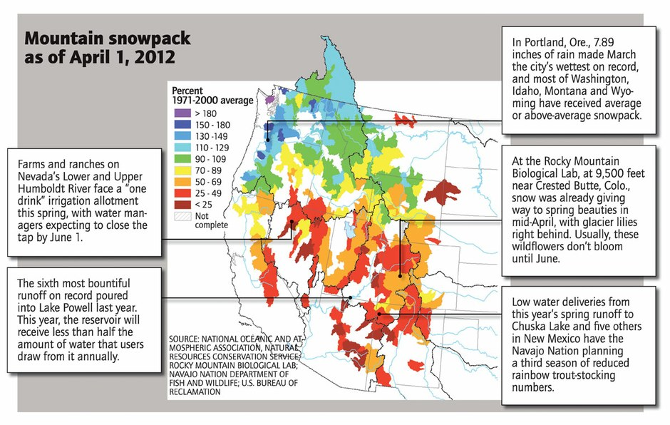 Low snowpack means a dry summer for the West