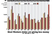 Most Western states are giving less money to higher ed