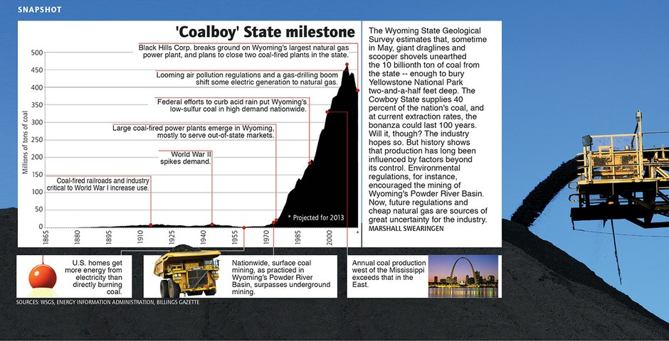 Wyoming digs its 10 billionth ton of coal
