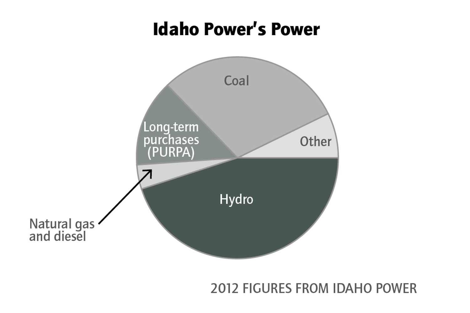 Idaho Power is waging war on renewable energy. Is it winning? (Power ...