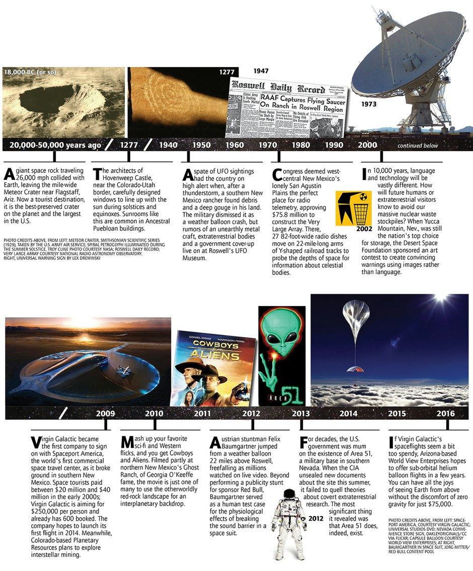 A timeline of our fascination with outer space