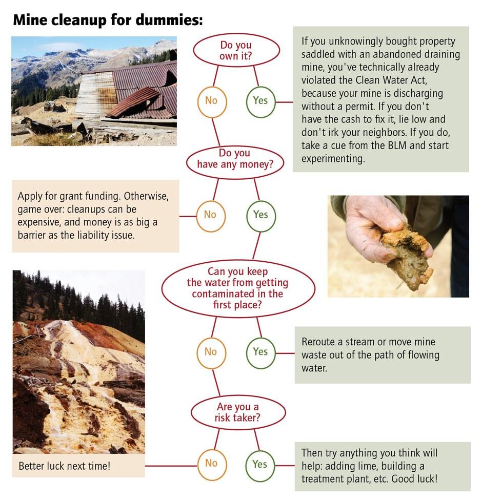 Mine cleanup for dummies: A flowchart
