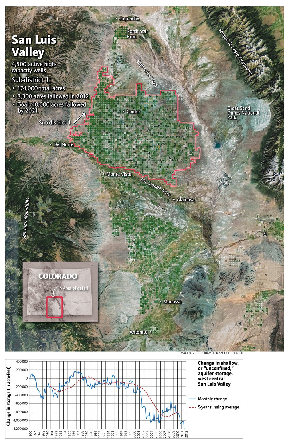 Agriculture and water use in the San Luis Valley