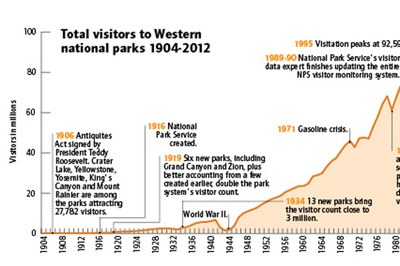 National Parks visitation statistics, 1904-2012