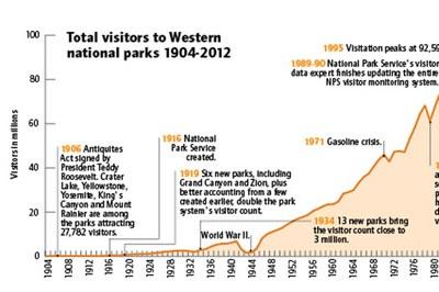 National Parks visitation statistics, 1904-2012