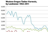 Lawmakers scramble to fix the funding problem in Oregon's timber counties