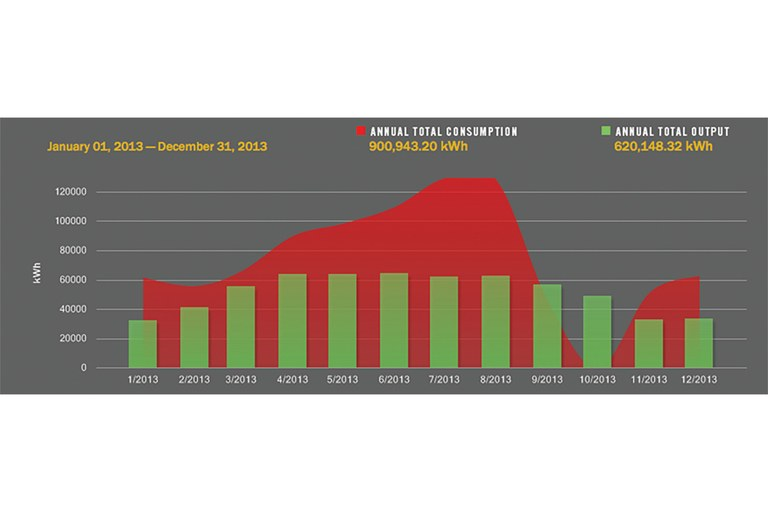 The SolarCity website updates energy production and consumption every 15 minutes, as well as historically.