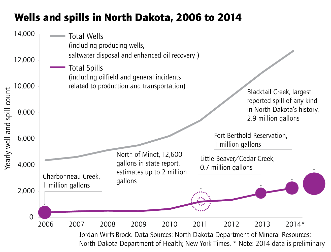 Image result for North Dakota oil spills
