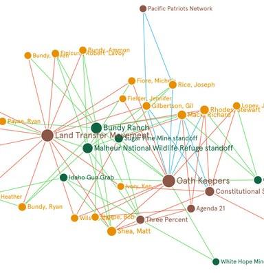 Sagebrush Insurgency connections