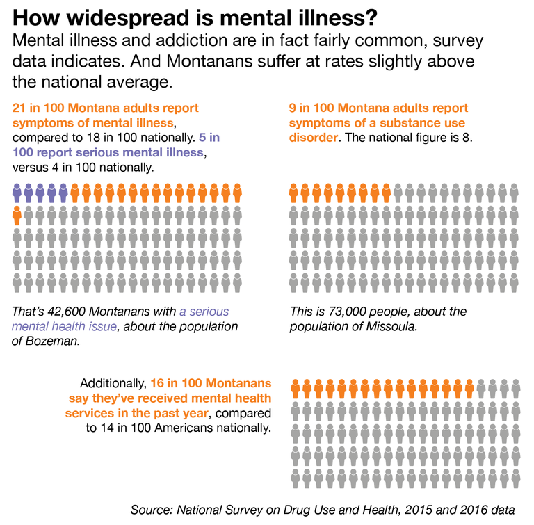 Montana Is Losing Essential Mental Health Services High Country News